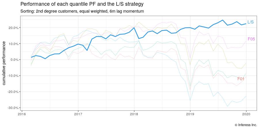 momentum plot